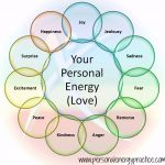 personal energy